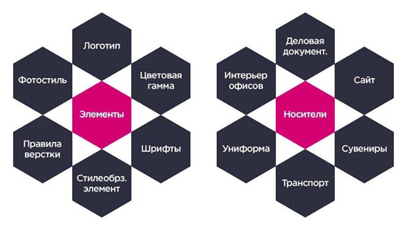 елементи фірмового стилю