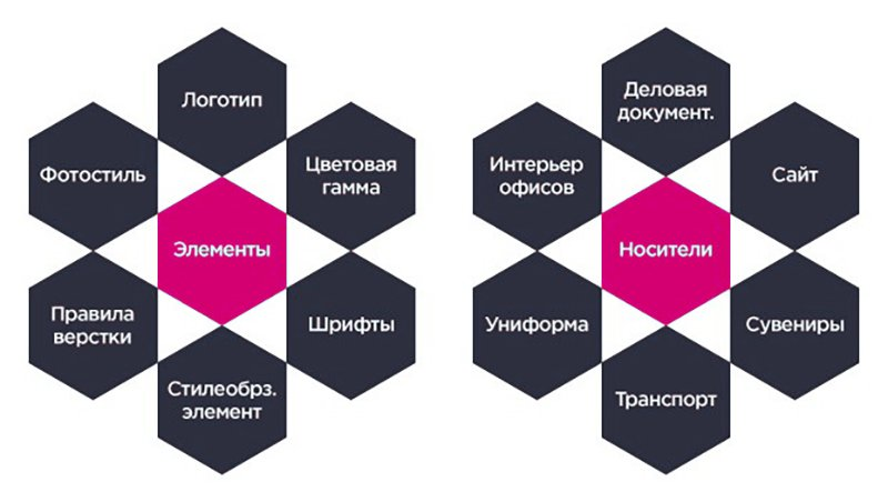corporate identity elements