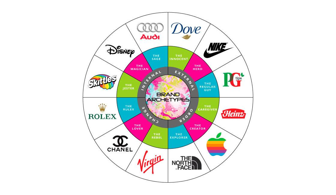 архетип бренда