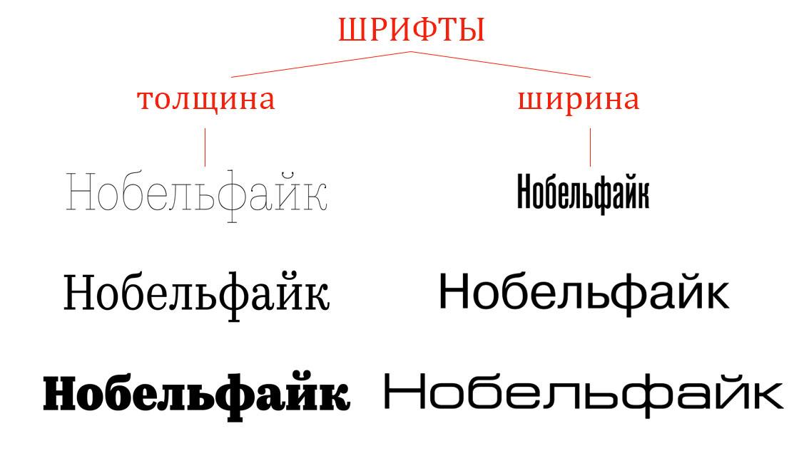 шрифты в дизайне