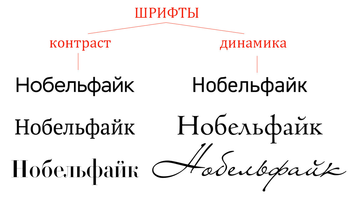 примеры шрифтов