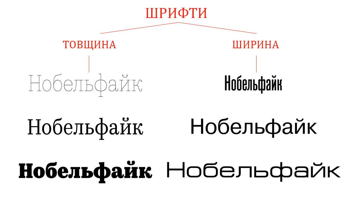 шрифти в дизайні
