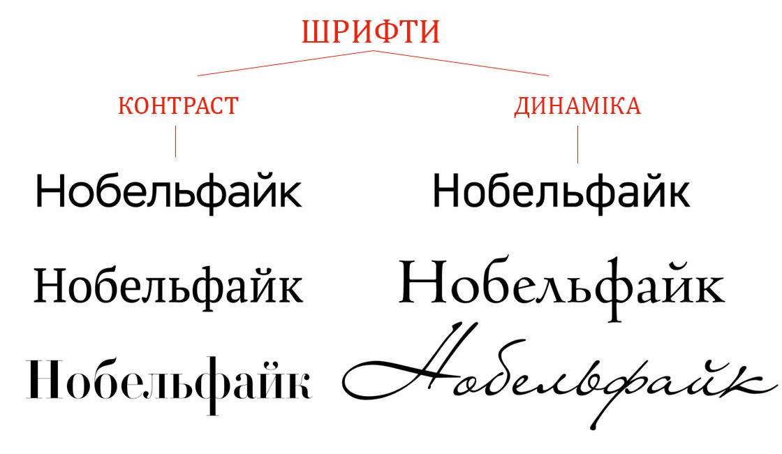 приклади шрифтів